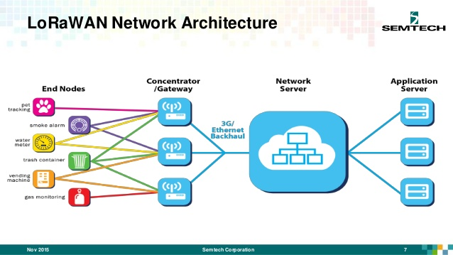 Architettura di rete LoRaWan - Semtech