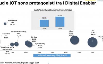 Il Digitale in Italia: cresce IoT nonostante la crisi